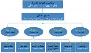 پلان مدیریتی شرکت آمل کربوراندم-1